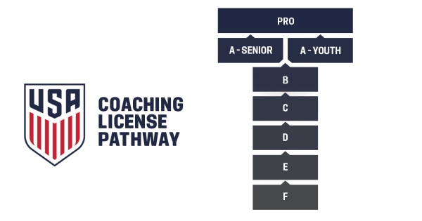 2016 USSF coaching pathway